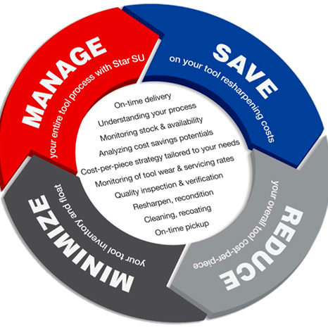 Tool Life Cycle Management